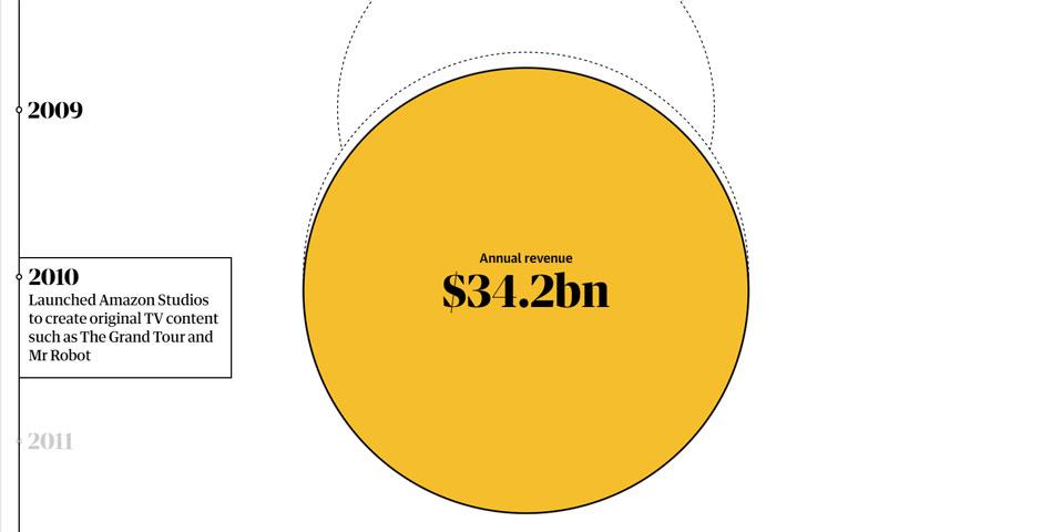 Webby Award Winner - Bezos's empire: how Amazon became the world's most valuable retailer